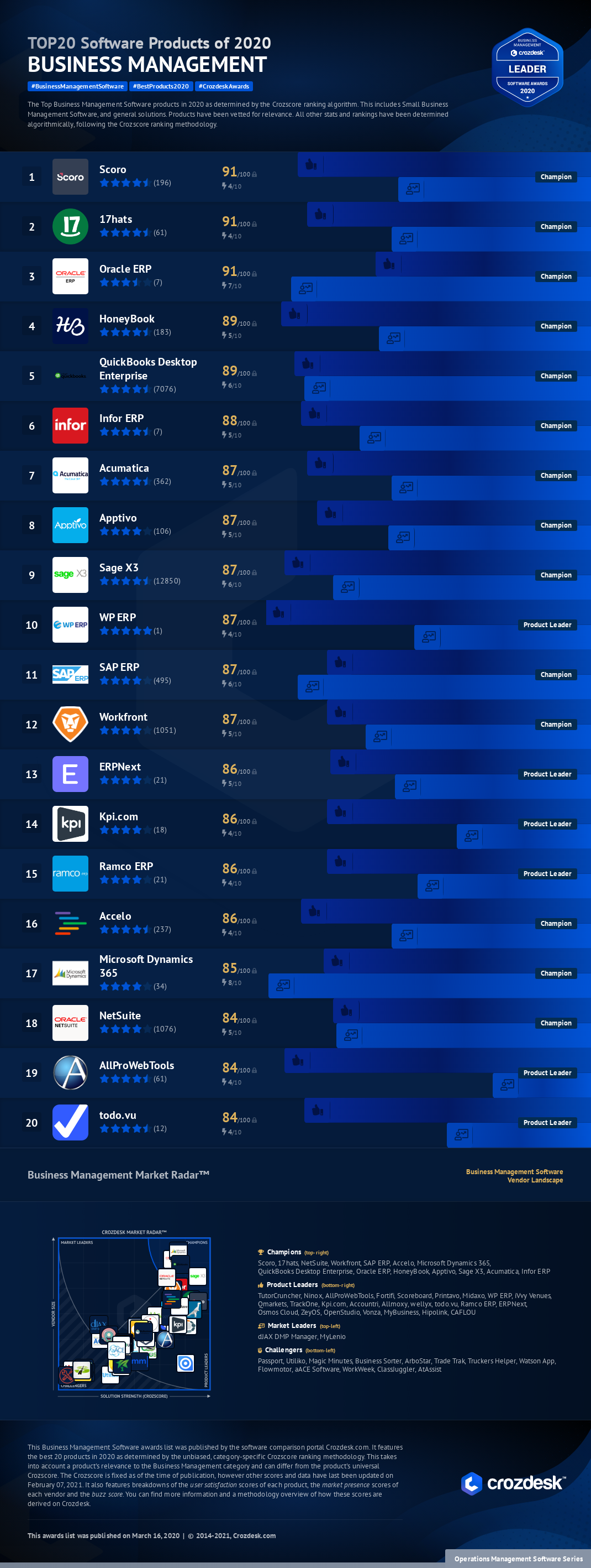 Top 20 Business Management Software of 2020 Infographic