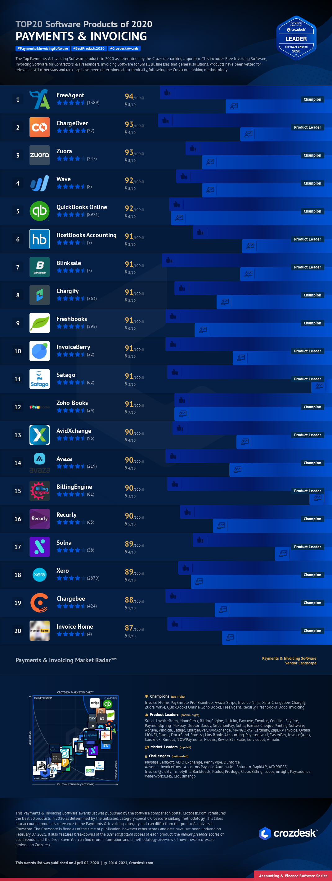 Top 20 Payments & Invoicing Software of 2020 Infographic