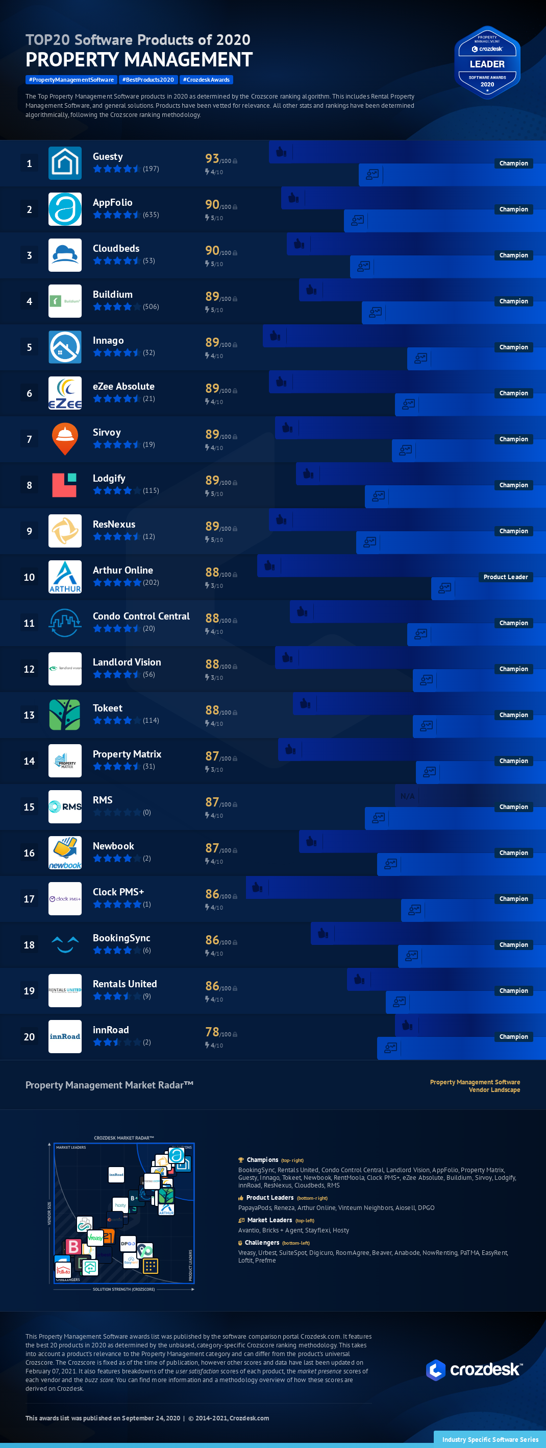 Top 20 Property Management Software of 2020 Infographic