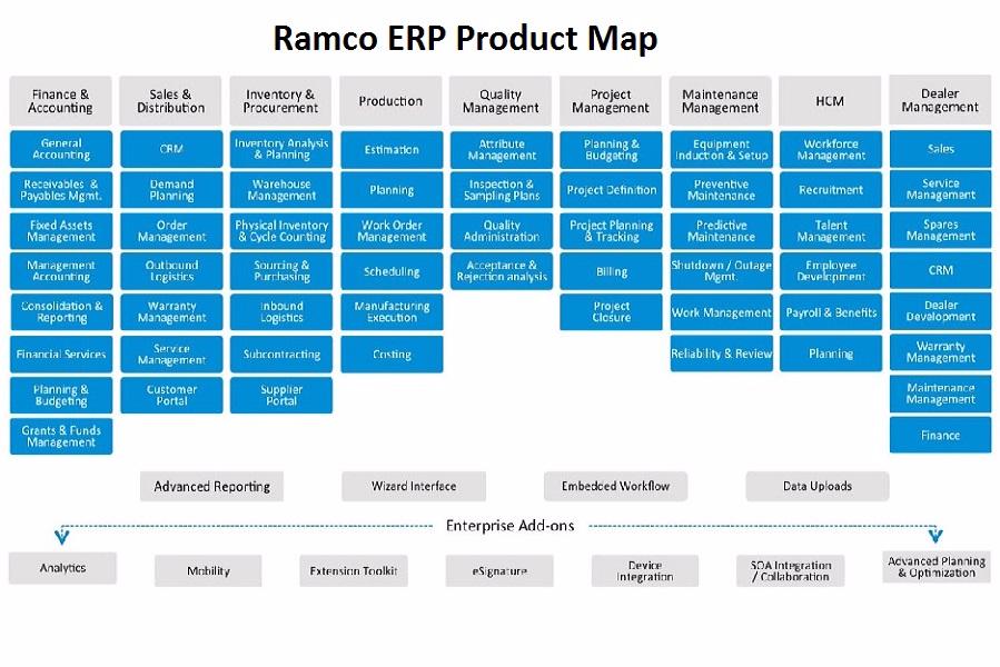 Ramco ERP