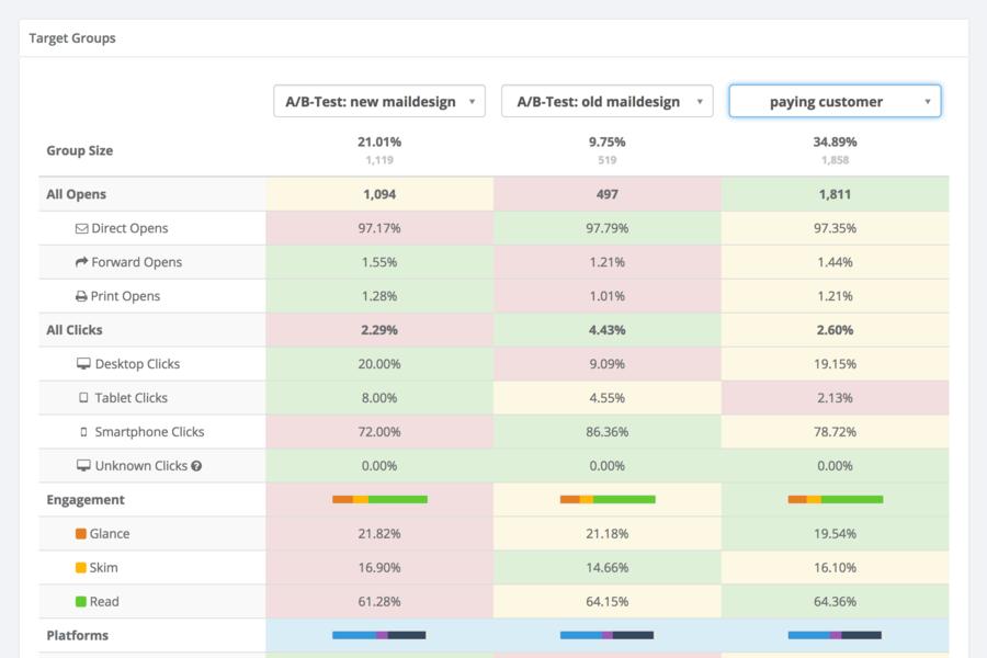 mailspice analytics
