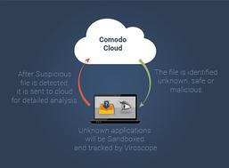 Comodo Cloud Antivirus screenshot