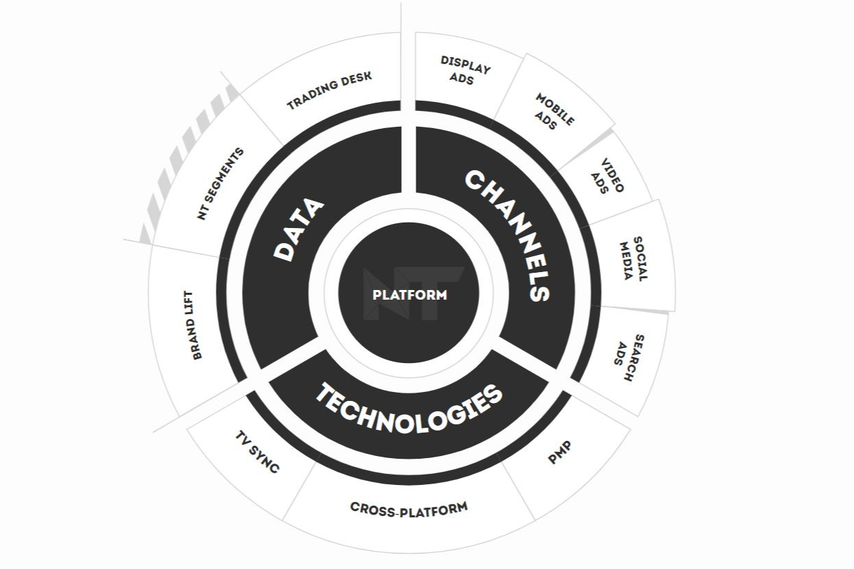 NT Programmatic Platform Reviews, Pricing and Alternatives