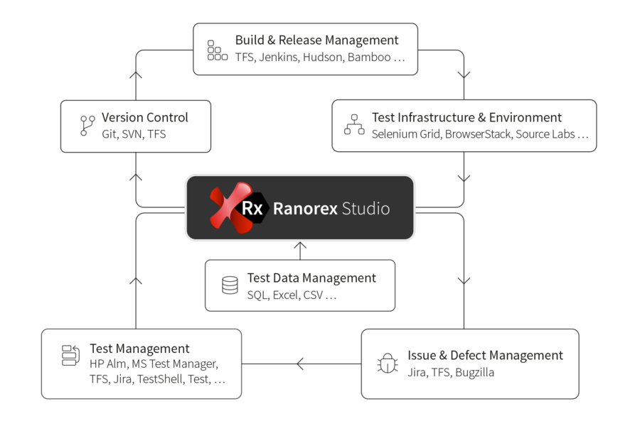 Ranorex Studio Reviews, Pricing and Alternatives