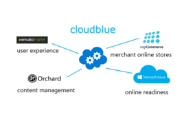 Cloudblue Services screenshot