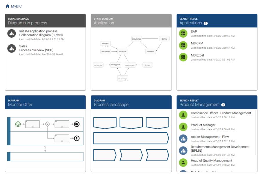 BIC Process Design